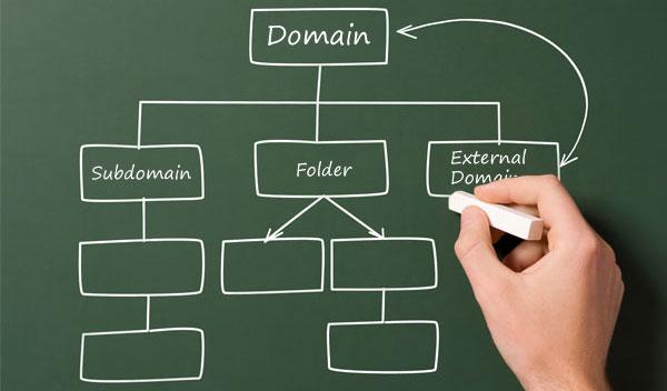domains-subdomains-subdirectories-wordpress