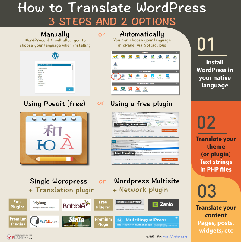 How to translate WordPress Infographic