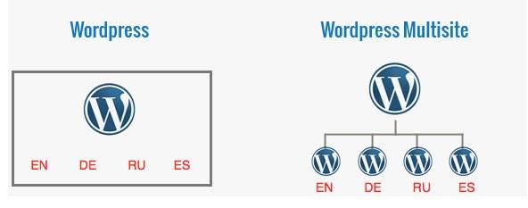 WordPress Multisite Multilingual